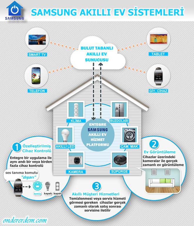 Samsung Smart Home - Samsung Akıllı Ev